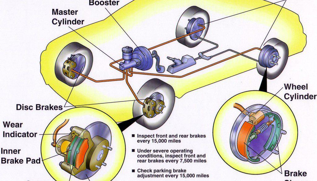 Brake System Repair Process Explained By Pop S Auto Orlando Fl