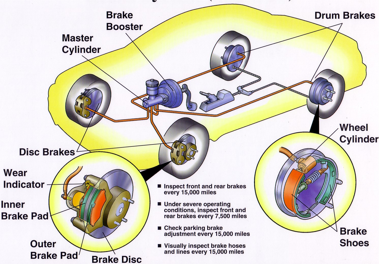 Brake System Repair Process Explained By Pop S Auto