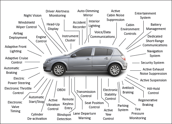 This Is A Very Basic Overview Of What You Ll Find In Automotive Electrical Systems If Any One The Thousands Components And Wires Has Fault