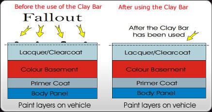 Paint Contamination