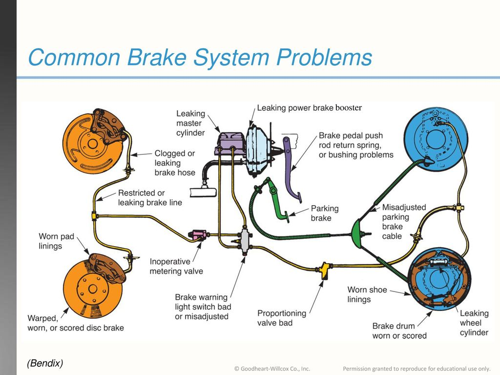 Brake Service At Pop S Auto Electric Amp Ac Of Central Flrodia